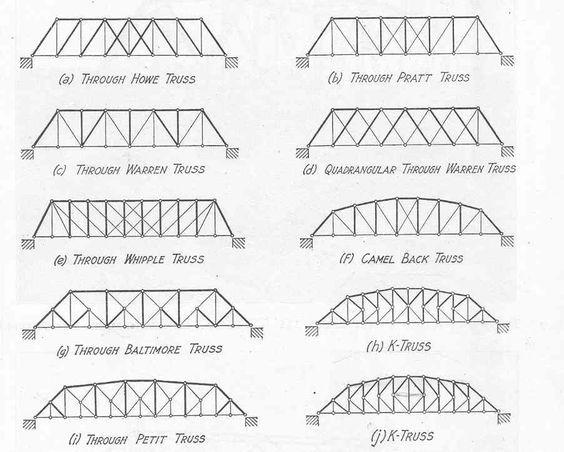 Different Types Of Triangles Types Of Truss Bridge Bridge