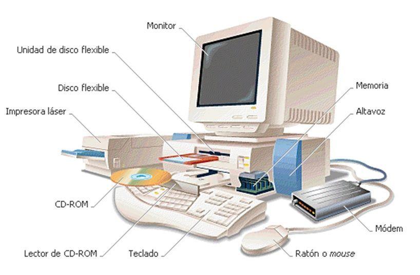 Componentes De Un Ordenador Hardware Hardware De Computadora Computadora Para Ninos Hardware