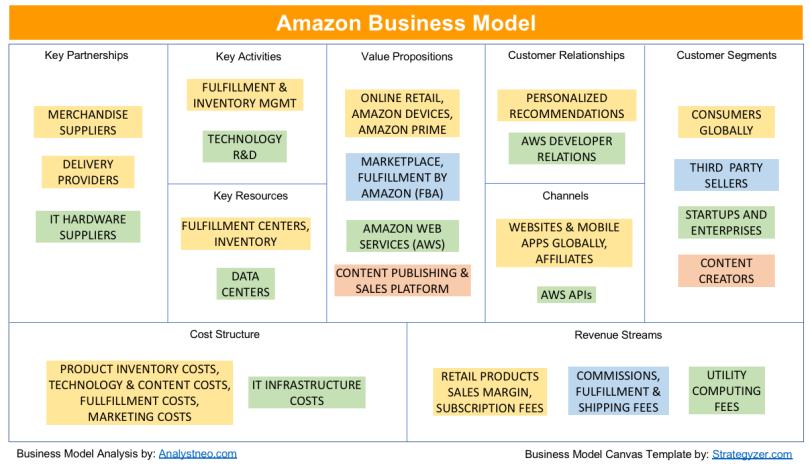 Amazon Business Model Explained Using Business Model