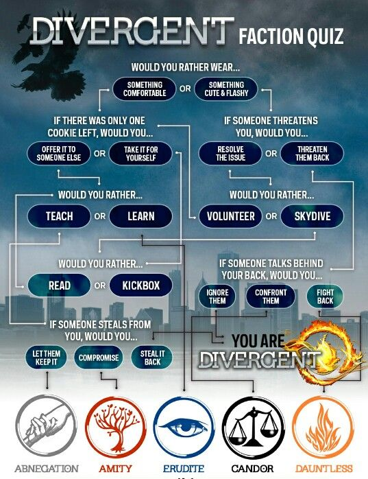 Divergent fan quiz which faction are u??