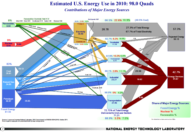 sankey diagram for solar power energy transformation types click to close diagrams pinterest