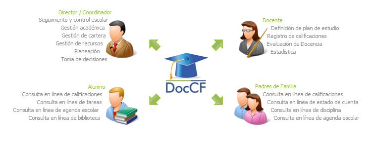 DocCF, Software de Gestión Escolar | Servicios para la Comunidad Educativa