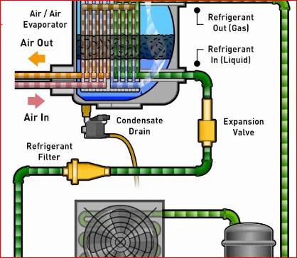 Machine Parts Problem Solving Of Air Dryer Problem Solving Solving Dryer