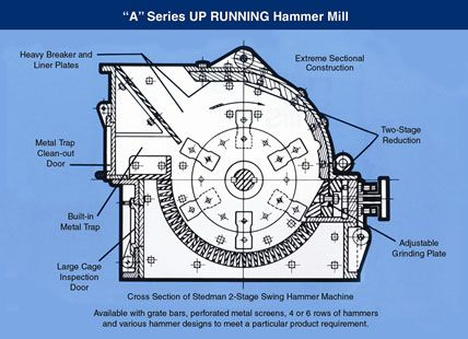 Swing Hammer Mill Technical Drawing Project Interior Design