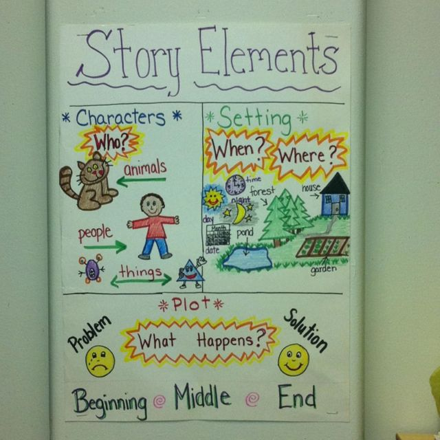 Story elements anchor chart more also  rd grade pinte rh pinterest