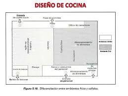 Resultado de imagen para planos de cocinas de restaurantes for Planos de cocinas industriales