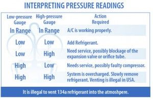How To Interpret R 134a Pressure Readings Pressure Reference Chart System