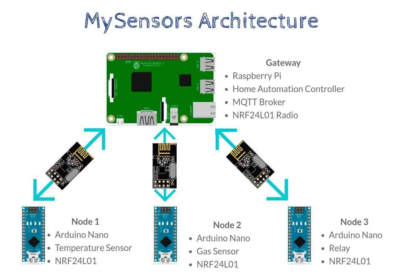 Diy home automation sensors architecture diagram open source diy home automation sensors architecture diagram ccuart