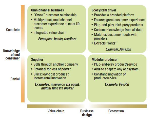 Thriving In An Increasingly Digital Ecosystem Entrepreneuriat