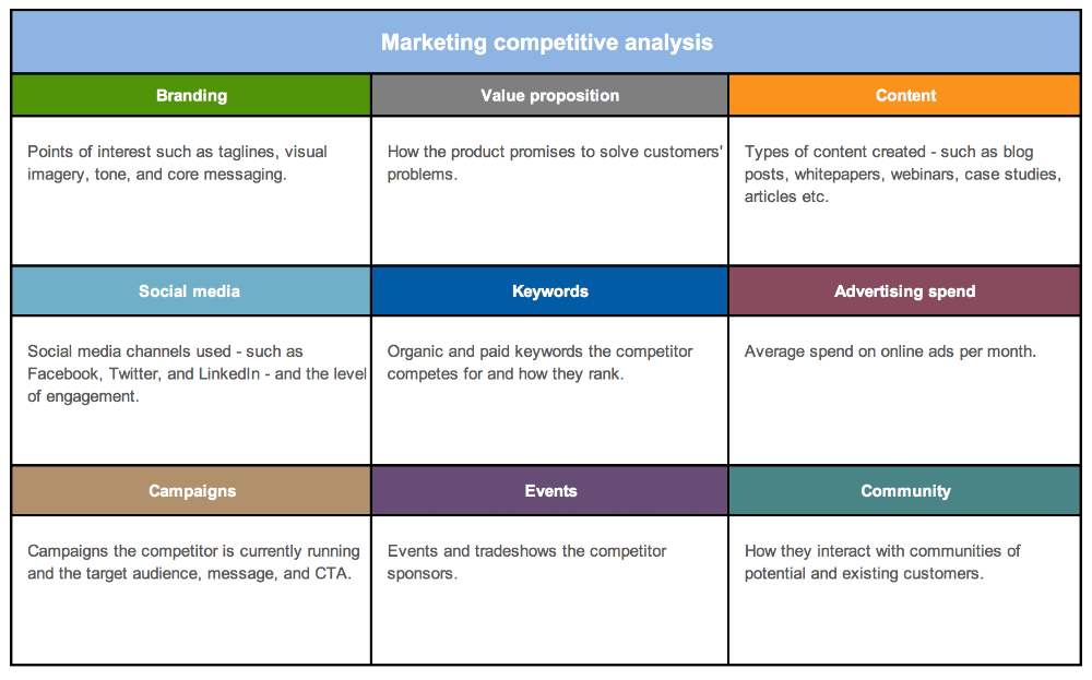 One Page Business Plan Sample Google Search Competitor Analysis Competitive Analysis One Page Business Plan