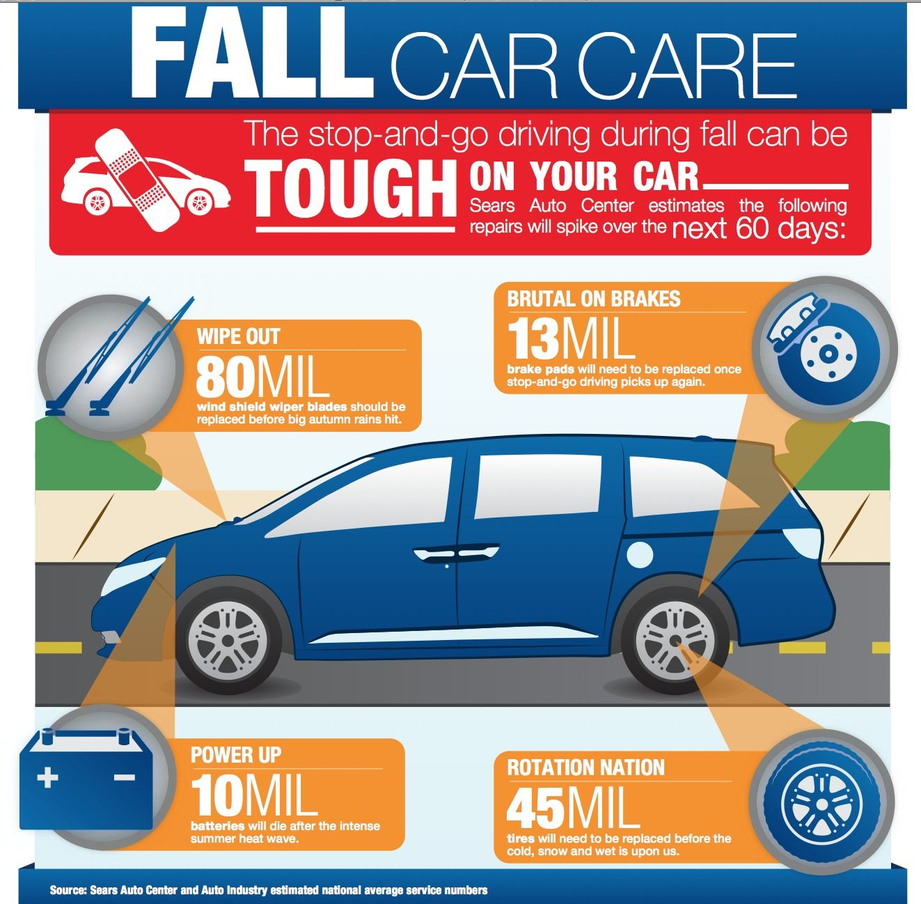 Fall Fallcarmaintenancetips Carmaintenance Tips Autumn Automotive
