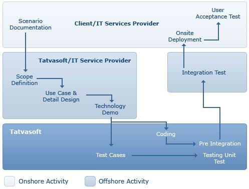 Software Development Process Software Development Outsourcing