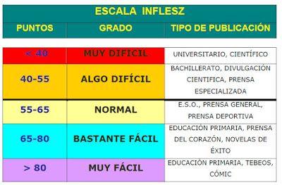 Escala Inflesz Hay 5 Niveles Muy Difícil Menos De 40 Algo Difícil 40 55 Normal 55 65 Bastante Fácil Textos En Español Educacion Primaria Educacion