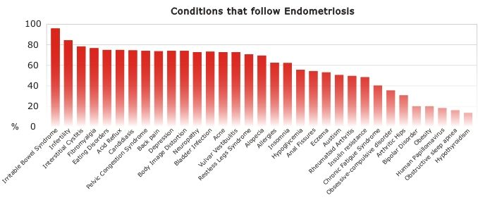 Conditions That Follow Endometriosis With Images Endometriosis