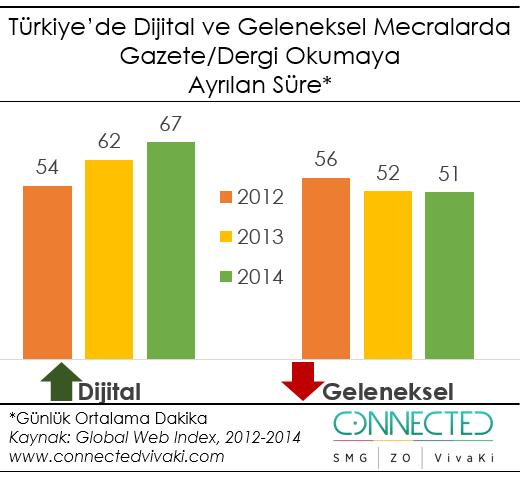 Türkiye'de Dijital ve Geleneksel Mecralarda Gazete/Dergi Okumaya Ayrılan Süre