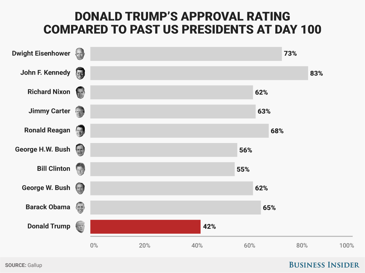 presidents approval rating - HD1201×901
