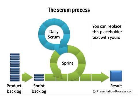 Scrum Process Powerpoint  Diagrams    Diagram