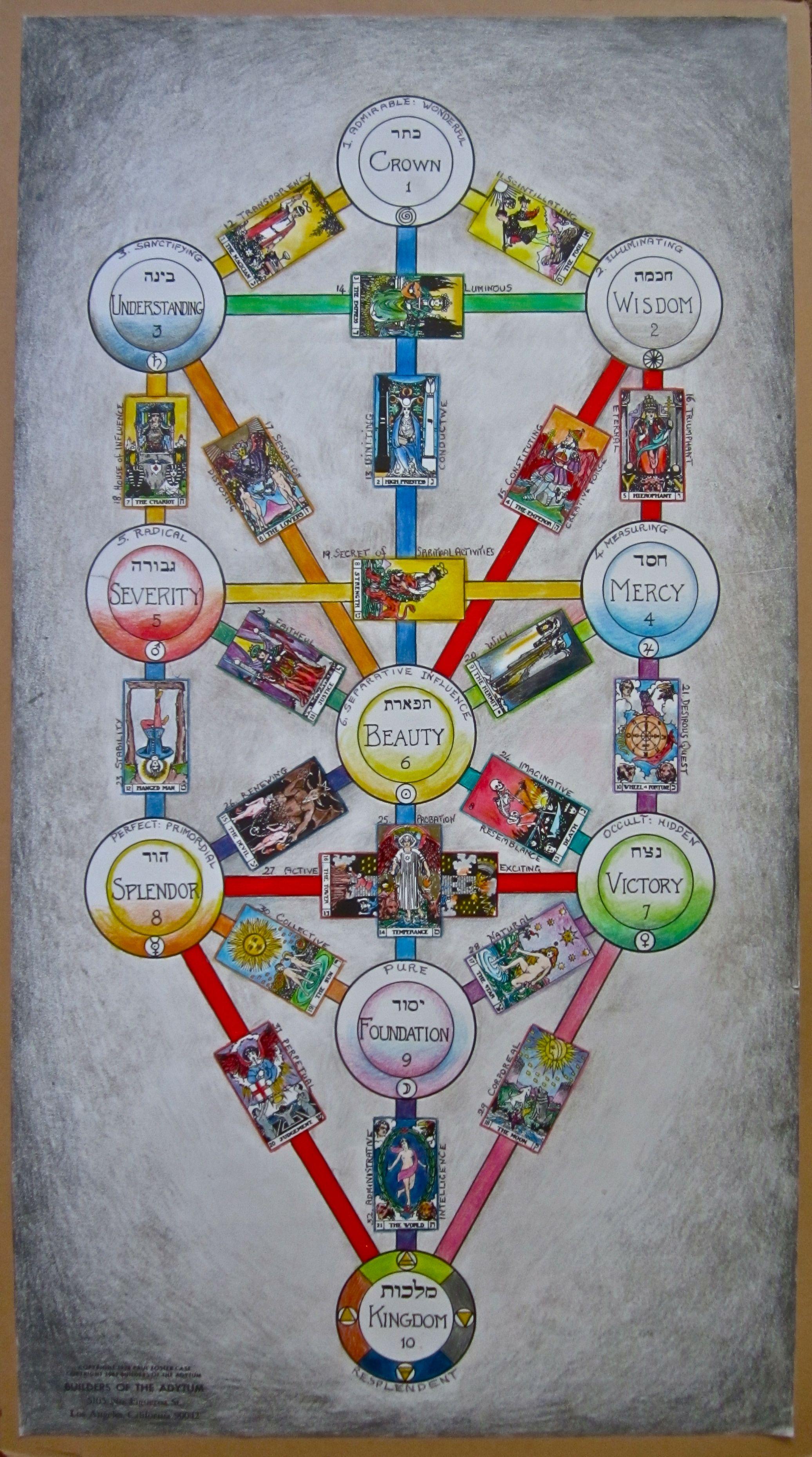 Arbol De La Vida Con Claves Del Tarot Símbolos Geométricos Sagrados Arbol De La Vida Símbolos Ocultos