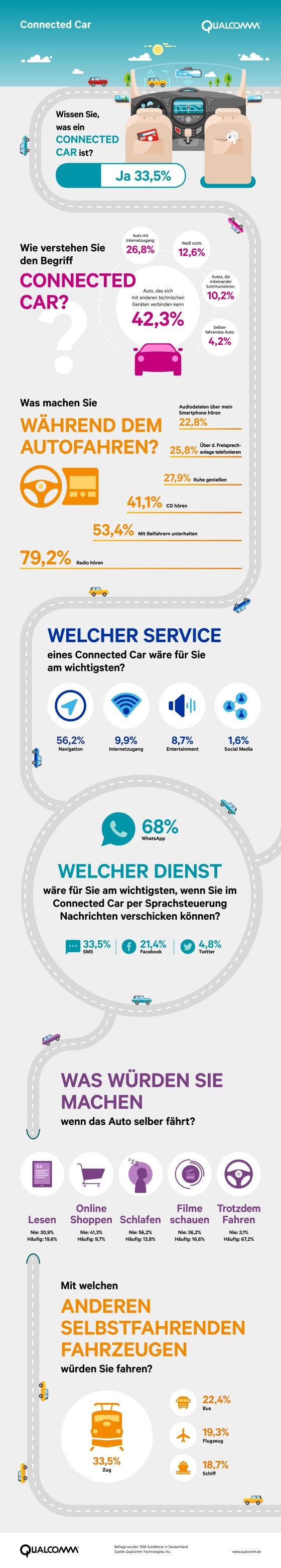 ein drittel der deutschen wissen was connected car ist ein viertel sieht darin auto mit. Black Bedroom Furniture Sets. Home Design Ideas