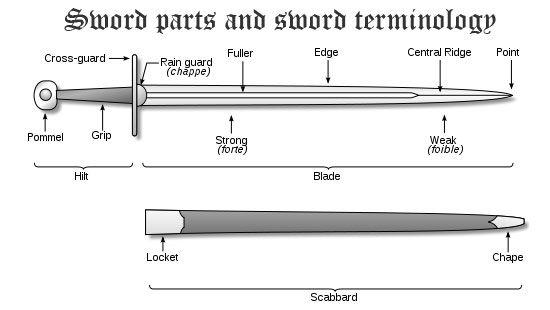 sword bull diagram residential electrical symbols u2022 rh wiringdiagramnow today Directions Origami Sword and Shield Dollar Bill Origami Sword