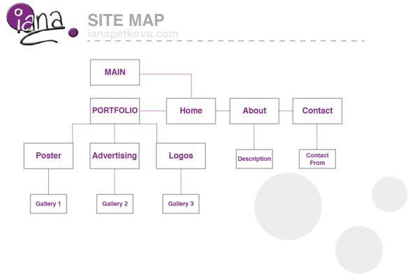 Portfolio Website, Site Map, Dan Website