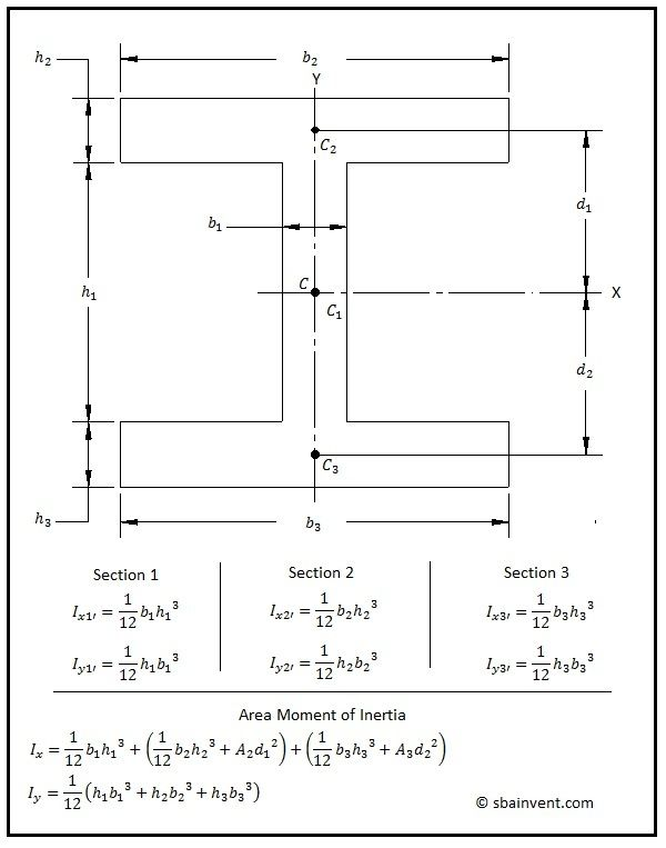 Example of calculating the area moment of inertia on an I-Beam