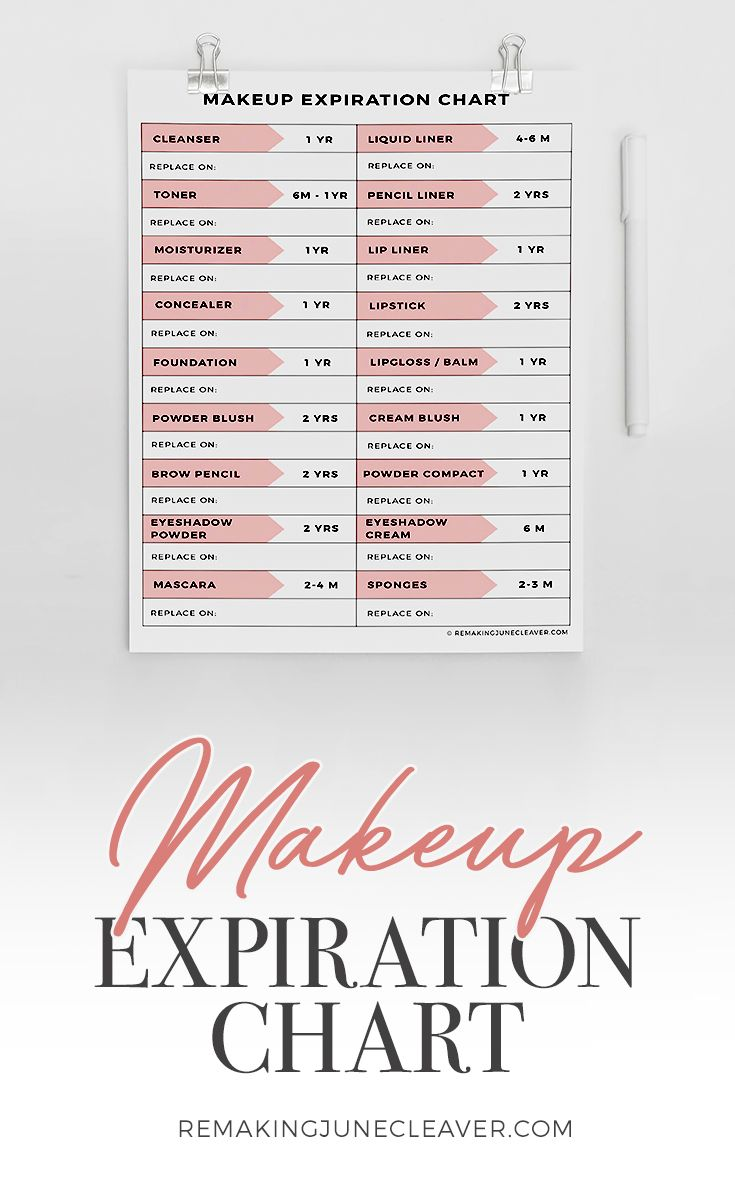 Free Printable Cosmetics Expiration Chart Know When It S Time To Toss That Blush Http Www Remakingju Makeup Face Charts Makeup Expiration Makeup Printables