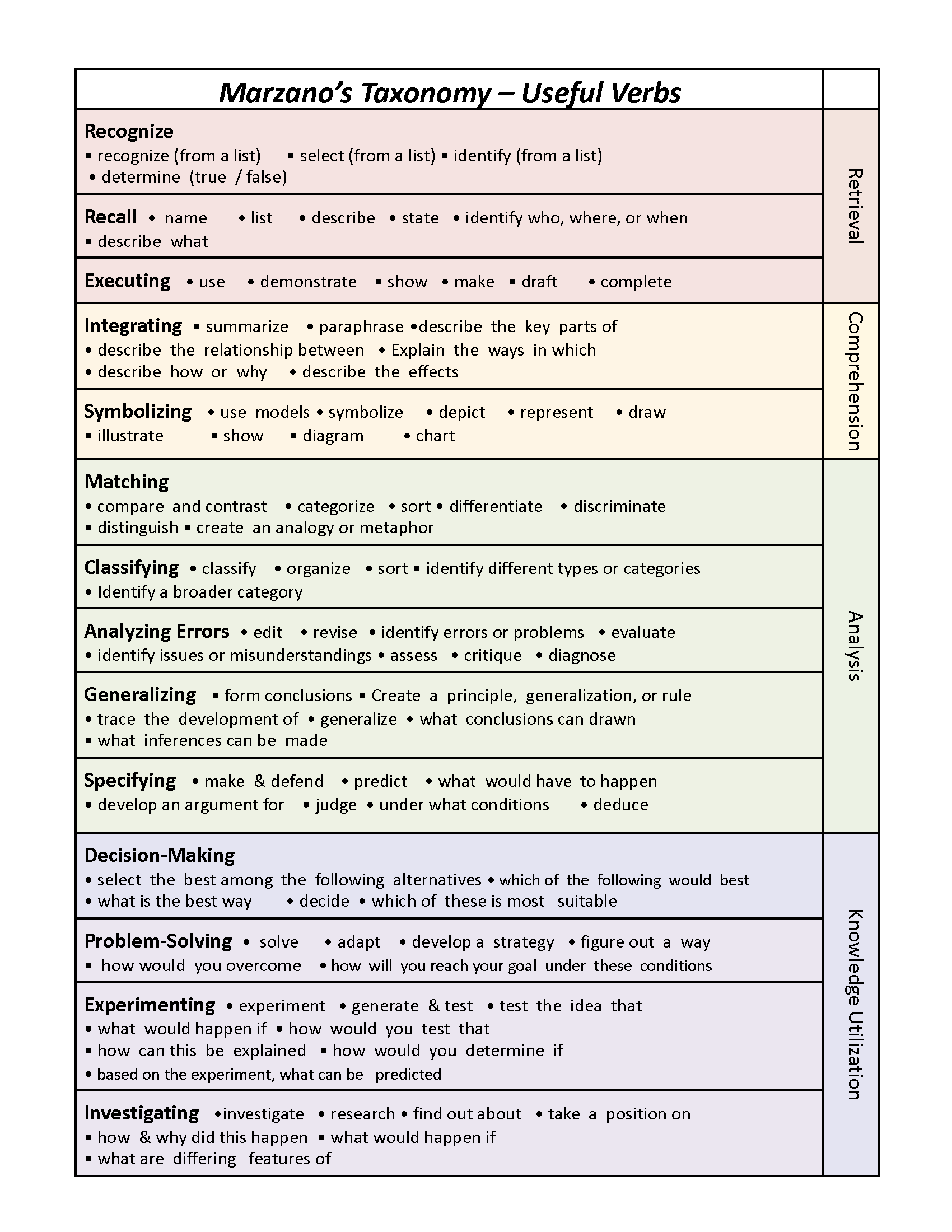 How To Use Marzano S Taxonomy To Write Scales