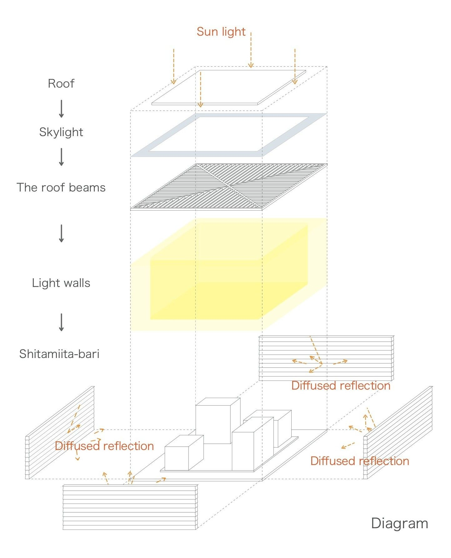 hight resolution of gallery of light walls house ma style architects 28 skylight light roof diagram