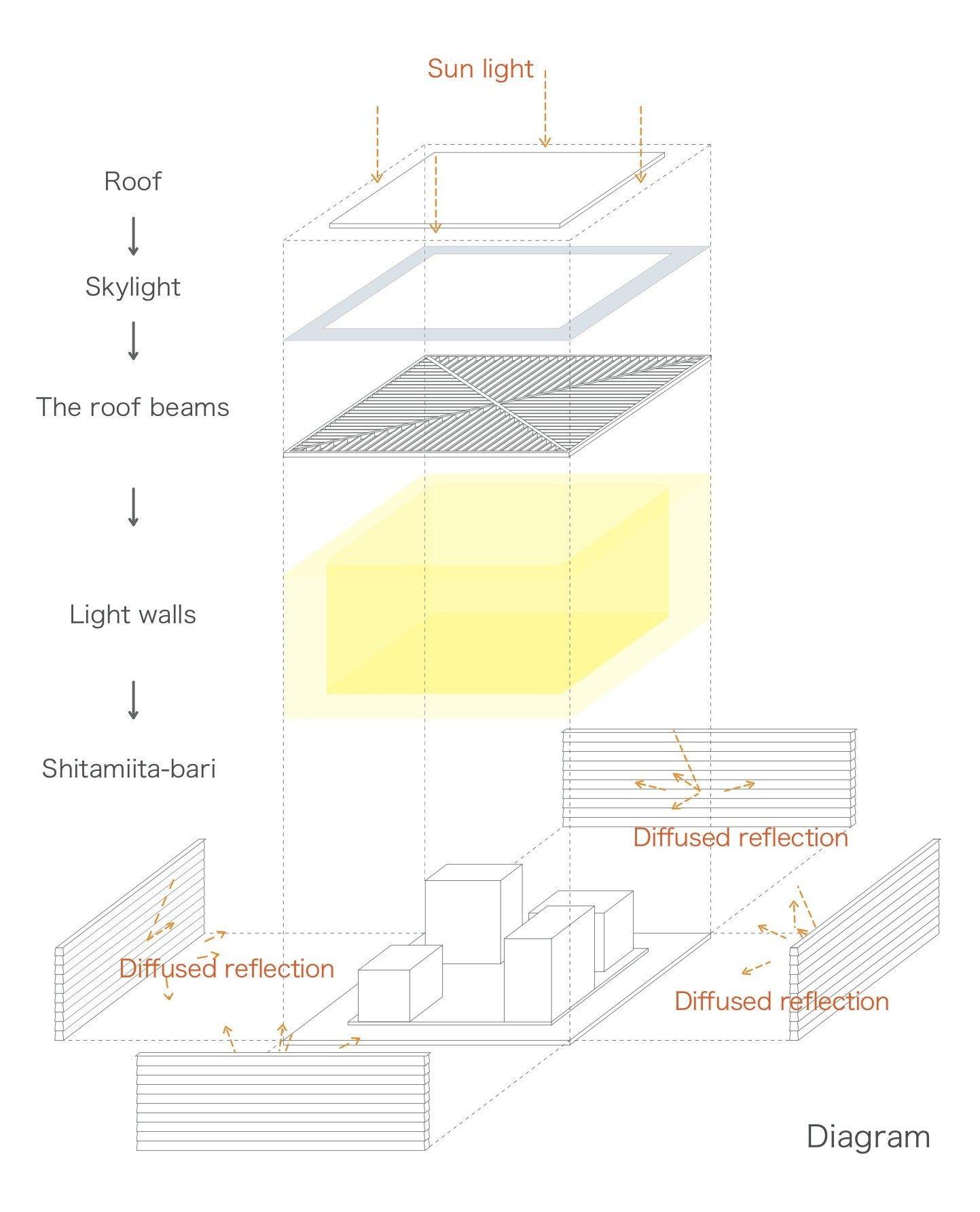 medium resolution of gallery of light walls house ma style architects 28 skylight light roof diagram