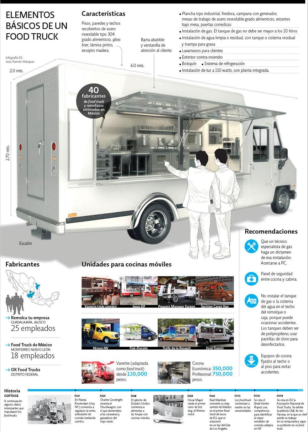 Food Inspiration - Food Truck Plans... | Food truck, Food ...