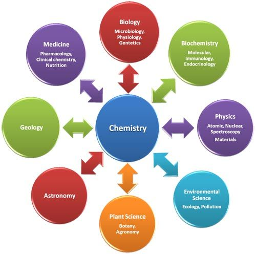Kite Runner Essays Chemistry In Our Daily Life Essay Why Is Chemistry Called The Central  Science Inspirational Essays also An Essay On Science Is Chemistry Difficult For You Well Now Find Lectures From  Essay On Book Fair