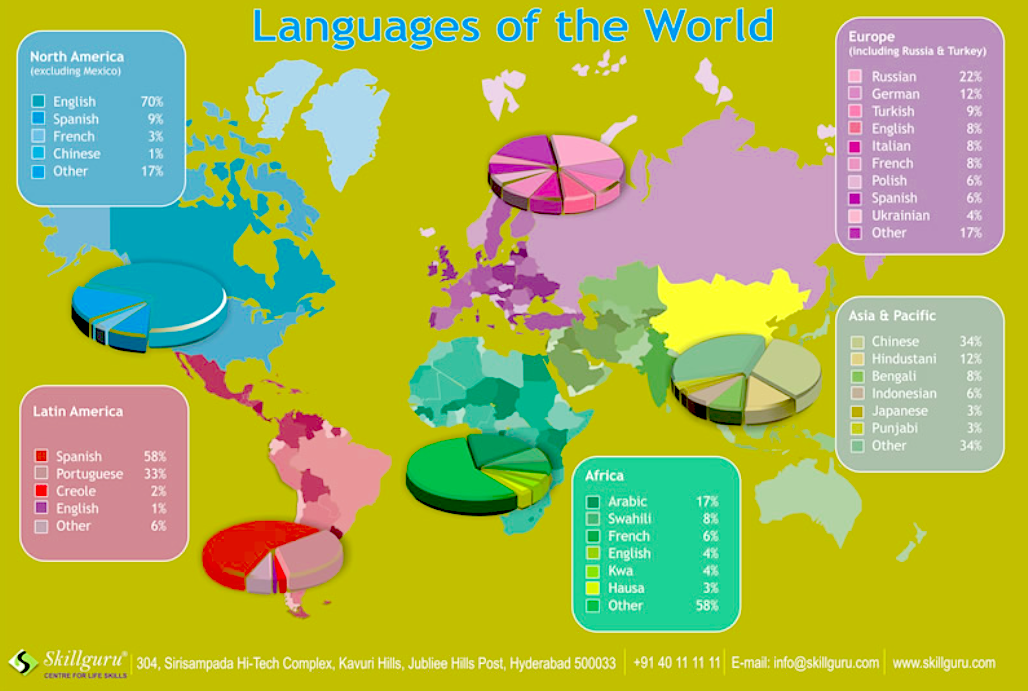 Whose English Are We Talking About Anyway IPCC Part - World most talking language