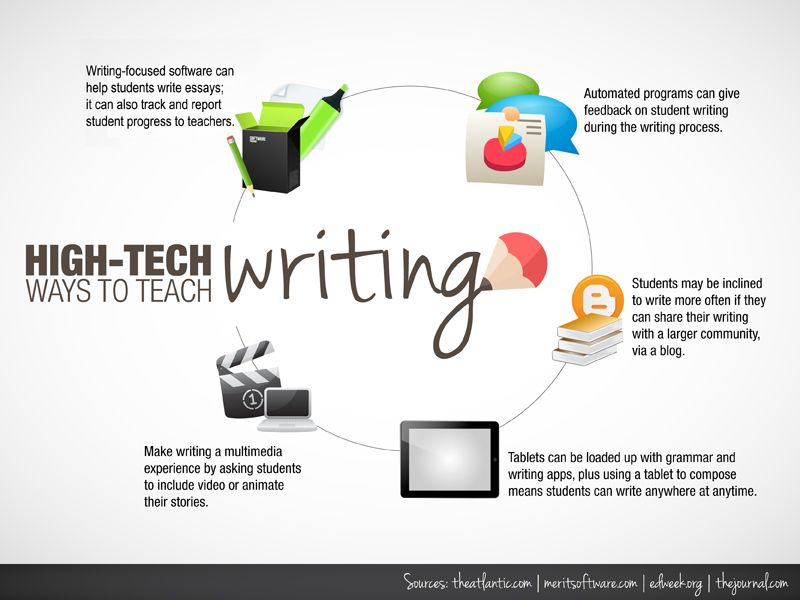 10 Ideas For Using Technology To Teach Writing Teaching Writing Teaching Tech Writing