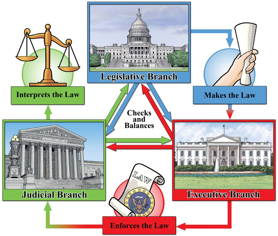Government of the People Judicial branch, Legislative