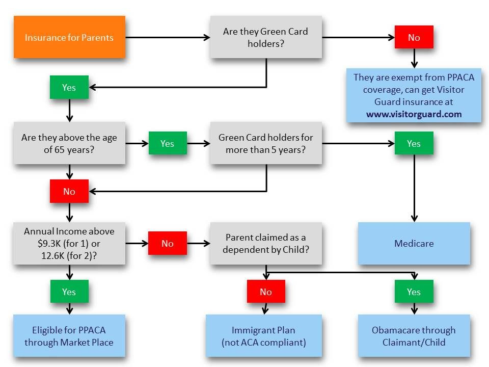 Health Insurance For Green Card Holder Parents Health