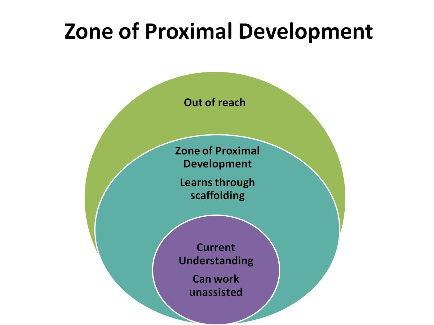 Image result for vygotsky zone of proximal development