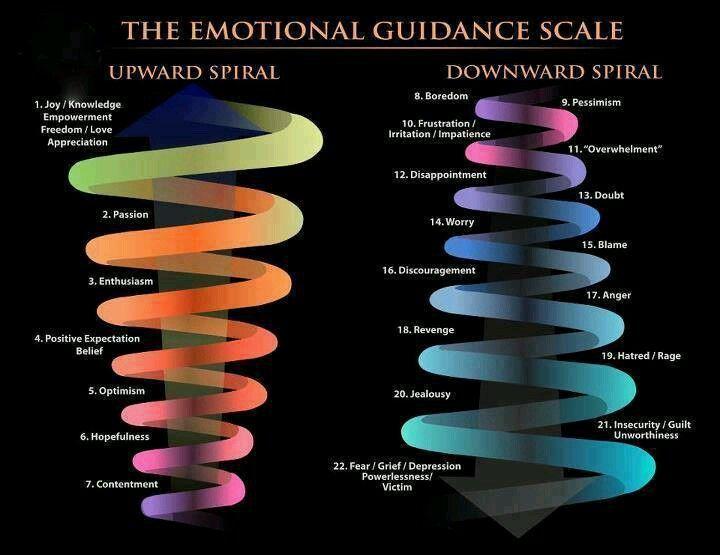 Image result for hicks emotional chart