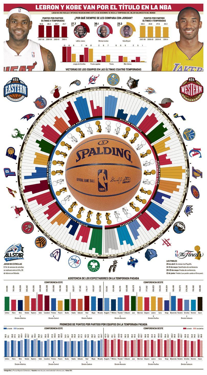 NBA Preview 2011-12, by Alejandro Colmenarez (Panama)