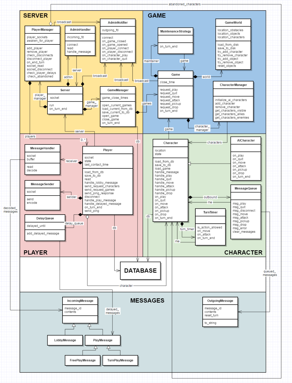 Uml Class Diagram Is It Bad Practice For Lines To Cross Stack Overflow In 2020 Class Diagram Diagram Object Oriented Programming