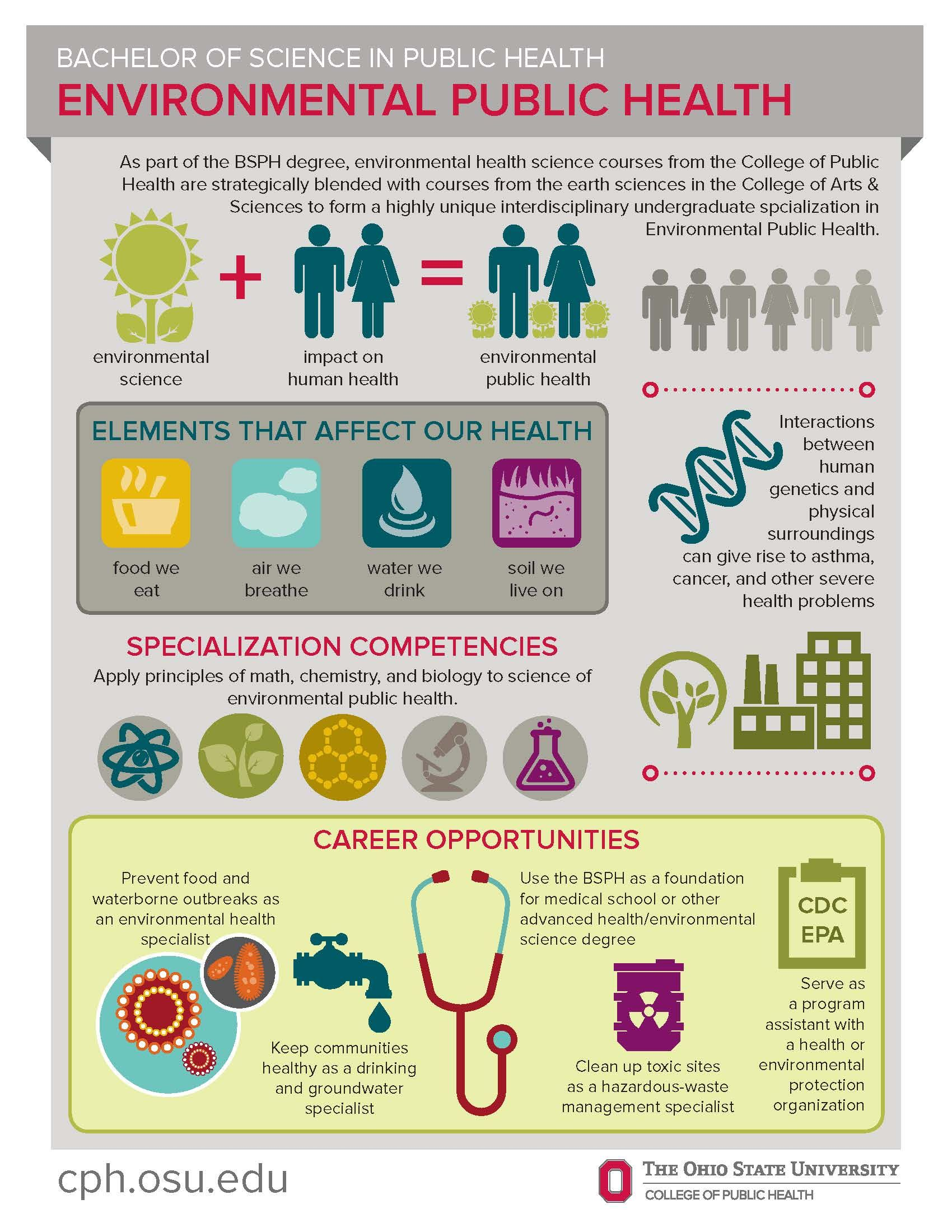 Image Result For Public Health Graduate Career Opportunities Public Health Career Infographic Health Health Careers