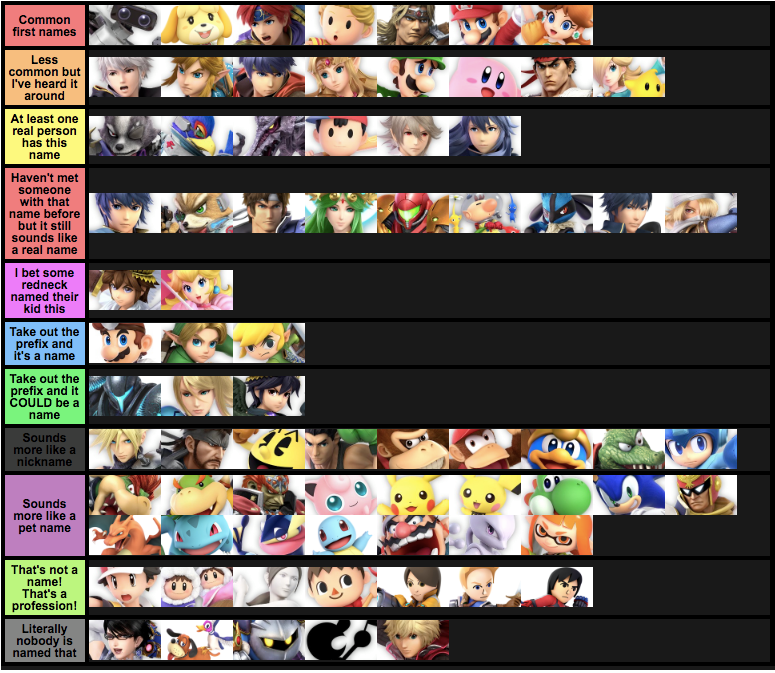 Tier List Based On How Common Their Names Are Smash Ultimate Tier Lists Smash Bros Funny Nintendo Super Smash Bros Smash Bros