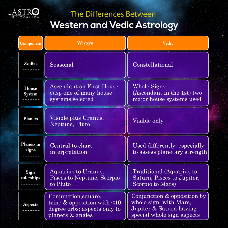 The Fundamental Differences Between Western And Vedic Astrology
