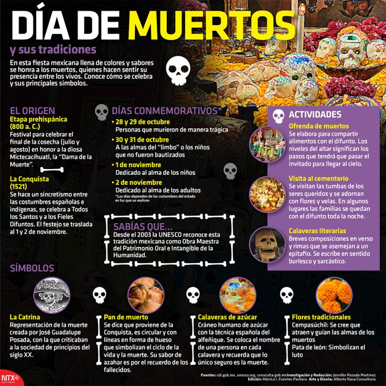 Infografia Dia De Muertos Y Sus Tradiciones Learning Spanish