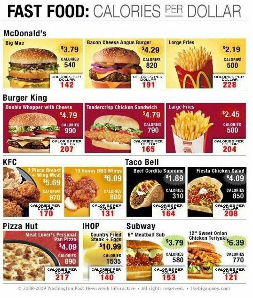 Using the Visalus Meal replacement program saves you money--at $1.97 a shake meal (I included tax and shipping costs) The ViShape costs 45 calories per dollar...........best bet for you wallet and your waist......and most importantly your health...