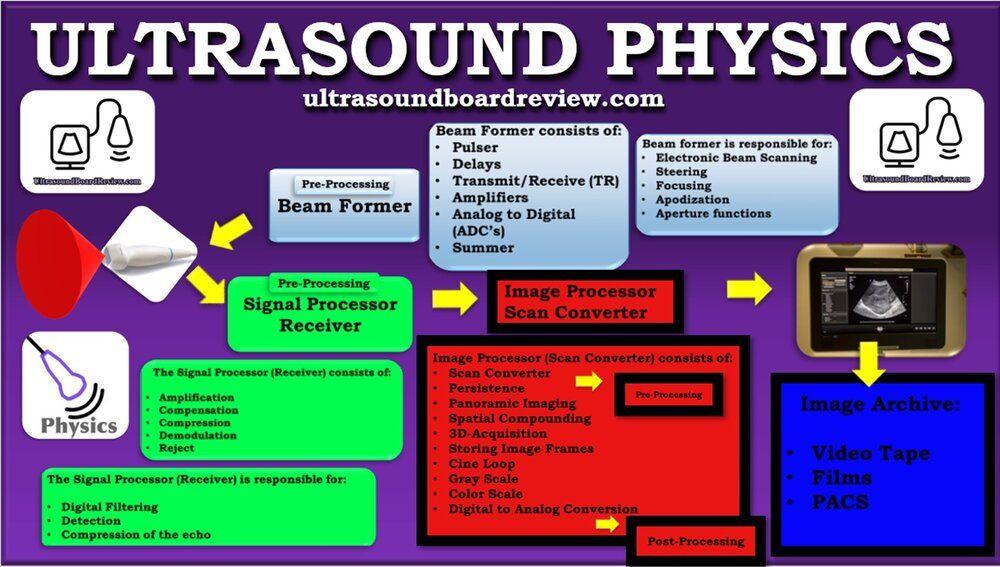 Pulsed Echo Instrumentation Ultrasound Physics