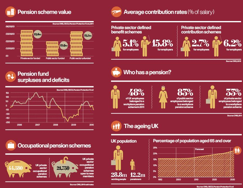 All Infographics Raconteur Net Infographic Pensions Uk Pension