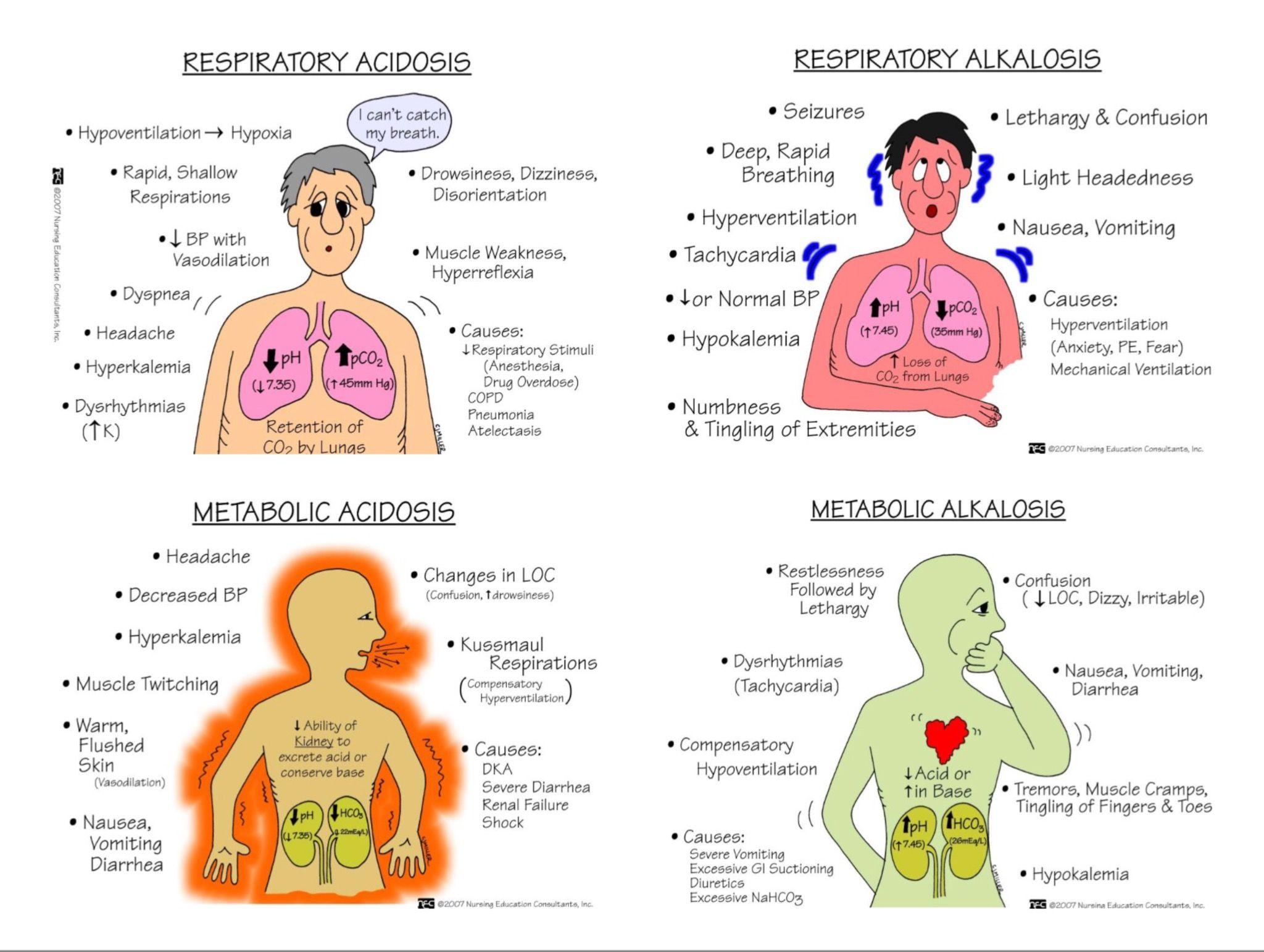 Respiratory Metabolic Acidosis Vs Alkalosis Nursing School Survival Nursing School Notes Nursing School Essential