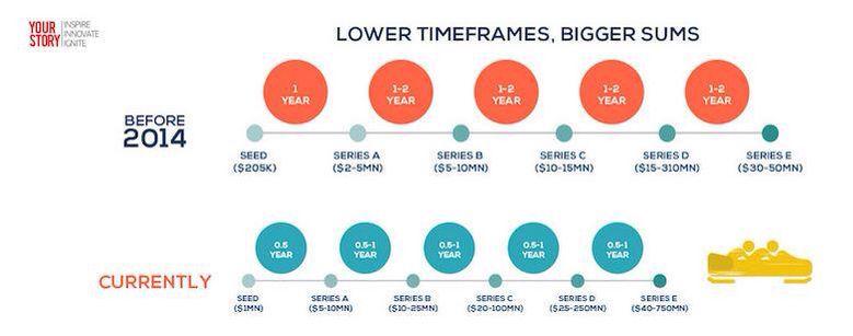 Best Time For Entrepreneurs