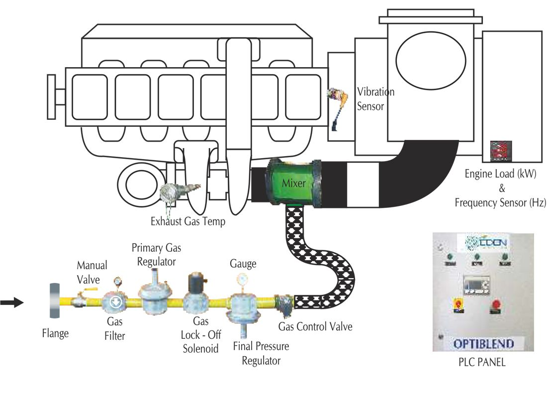 hight resolution of natural gas conversion for stationary diese engines kits allow operators of electric products services